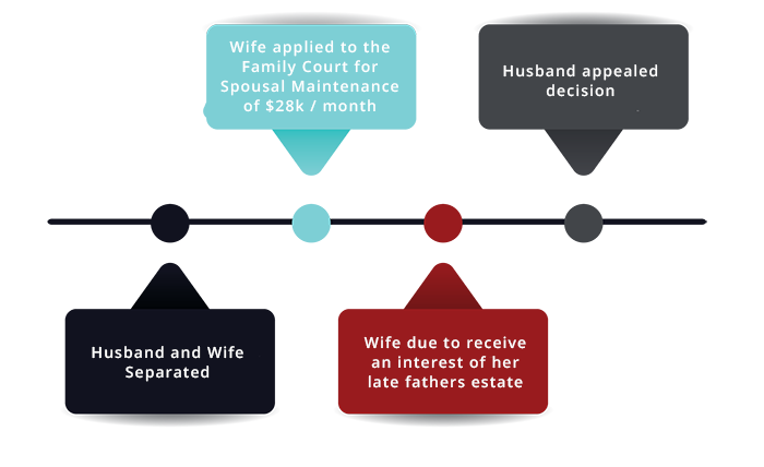 Hall v Hall spousal maintenance